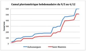 Cumul Pluviométrique Hebdo Aub / St Max